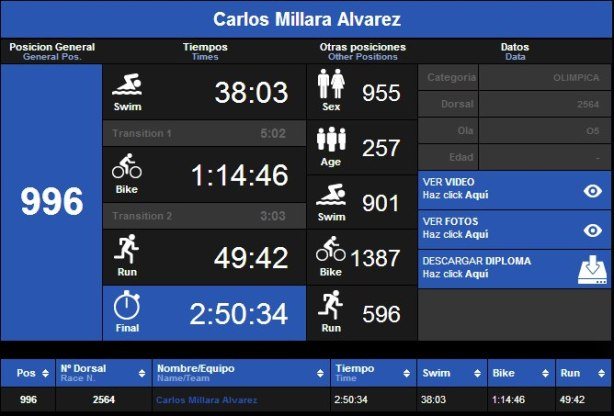 Tiempos Garmin Barcelona Triathlon 2012